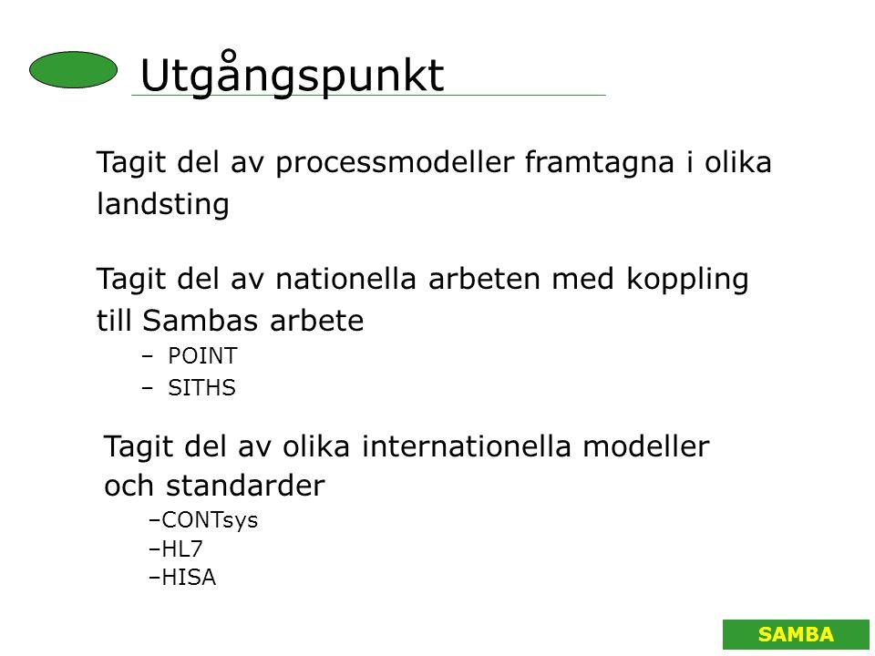 SAMBA Tagit del av nationella arbeten med koppling till Sambas arbete –POINT –SITHS Tagit del av processmodeller framtagna i olika landsting Tagit del