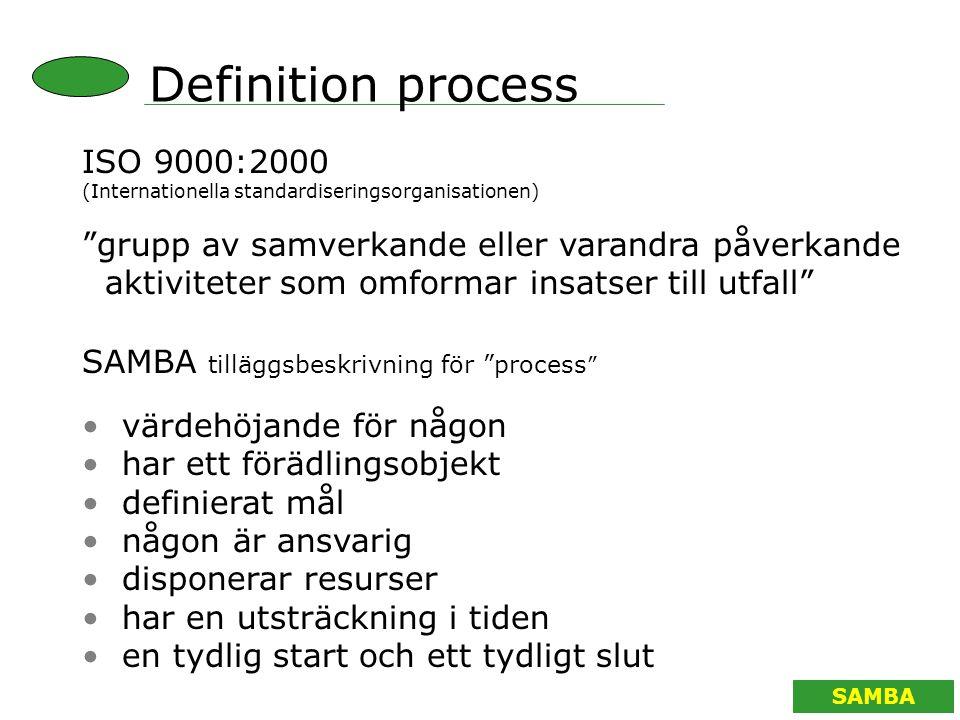 """SAMBA ISO 9000:2000 (Internationella standardiseringsorganisationen) """"grupp av samverkande eller varandra påverkande aktiviteter som omformar insatser"""