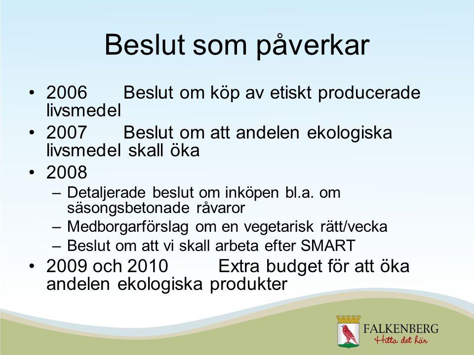Beslut som påverkar 2006Beslut om köp av etiskt producerade livsmedel 2007Beslut om att andelen ekologiska livsmedel skall öka 2008 –Detaljerade beslut om inköpen bl.a.