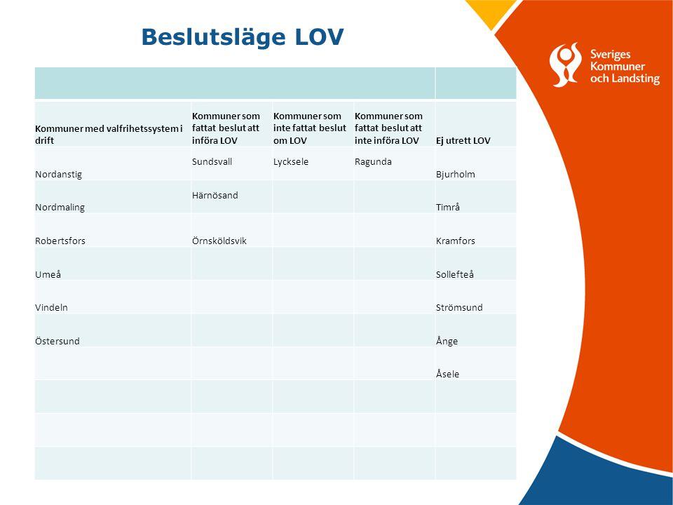 Hemtjänst – service (89 kommuner) Hemtjänst - omvårdnad(66) Hemtjänst - hemsjukvård(29) Särskilt boende för äldre (5) Korttidsboende utomlands (1) Dagverksamhet för äldre (2) Ledsagning (15) Avlösning (12) Daglig verksamhet LSS (8) Korttidsboende LSS (2) Gruppboende LSS (1) Familjerådgivning (7) Familjebehandling (1) Arbetsmarknadsinsatser (2) Drogterapi (1) Fotvård i Säbo (1) Boendestöd (4) Daglig sysselsättning, socialpsykiatri (4) Ickeval personlig assistent, LSS (2) Tjänster med valfrihet Valfrihetswebben april 2011