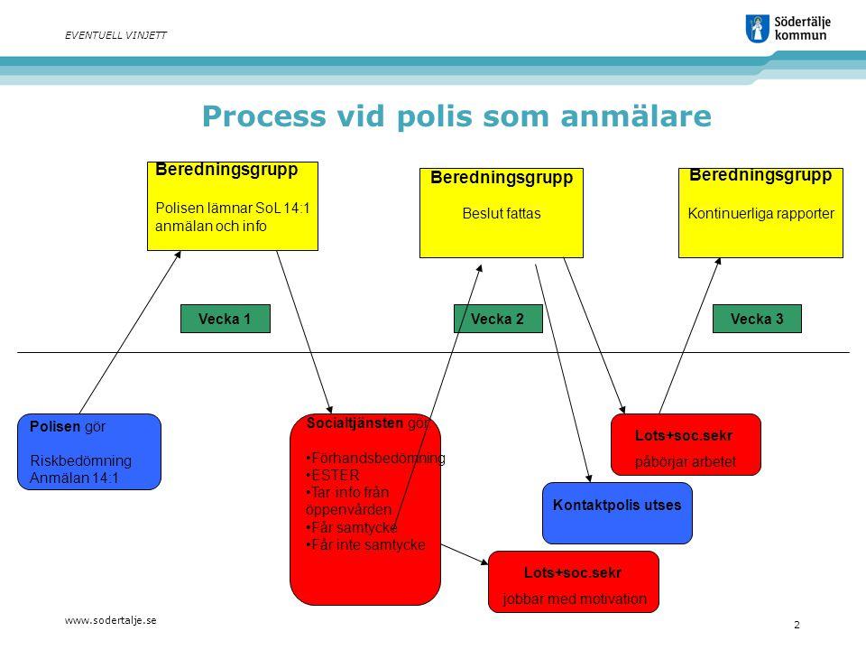www.sodertalje.se 2 EVENTUELL VINJETT Beredningsgrupp Polisen lämnar SoL 14:1 anmälan och info Beredningsgrupp Beslut fattas Beredningsgrupp Kontinuer