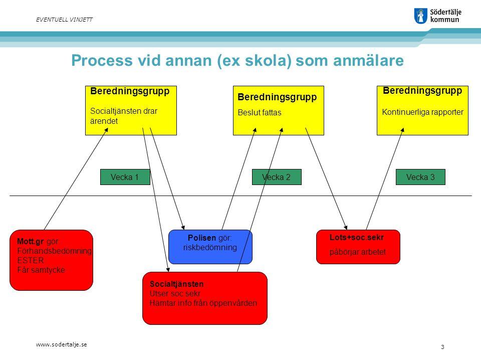 www.sodertalje.se 3 EVENTUELL VINJETT Beredningsgrupp Socialtjänsten drar ärendet Beredningsgrupp Beslut fattas Beredningsgrupp Kontinuerliga rapporte