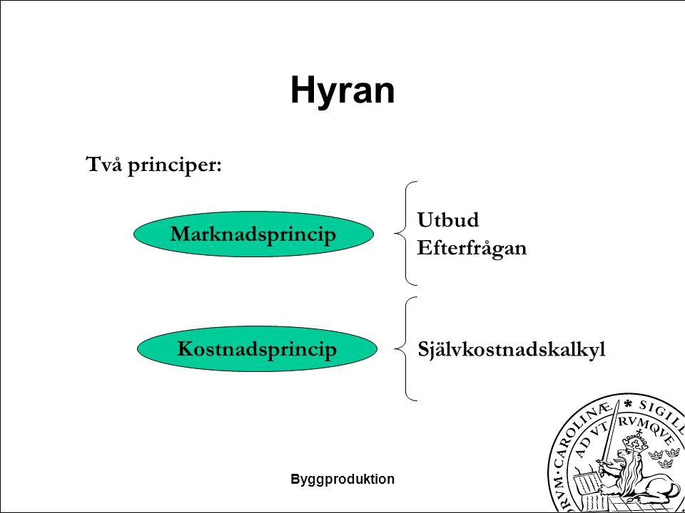 Hyresprognoser H n = H 0 *(1+index) n Lokaler: Hyran bestäms vid förhandlingar Bostäder: Bruksvärdeshyressystemet Byggproduktion