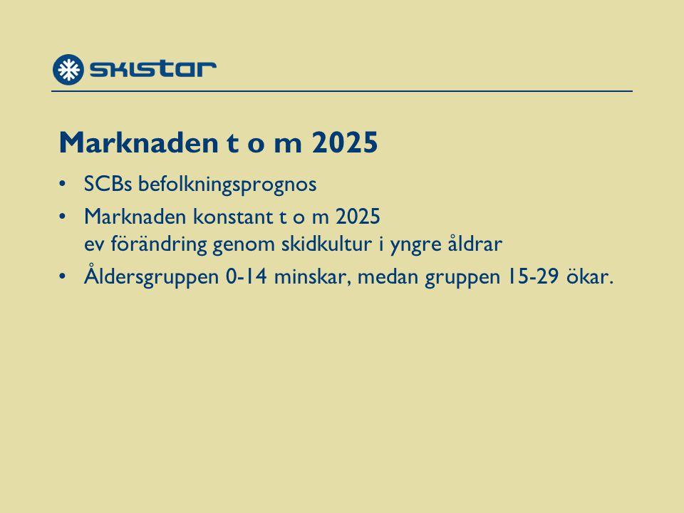 Marknaden t o m 2025 SCBs befolkningsprognos Marknaden konstant t o m 2025 ev förändring genom skidkultur i yngre åldrar Åldersgruppen 0-14 minskar, medan gruppen 15-29 ökar.