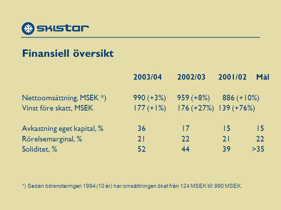 Finansiell översikt 2003/042002/032001/02Mål Nettoomsättning, MSEK *) 990 (+3%) 959 (+8%) 886 (+10%) Vinst före skatt, MSEK177 (+1%)176 (+27%) 139 (+76%) Avkastning eget kapital, % 36 17 15 15 Rörelsemarginal, % 21 22 21 22 Soliditet, % 52 44 39 >35 *) Sedan börsnoteringen 1994 (10 år) har omsättningen ökat från 124 MSEK till 990 MSEK.