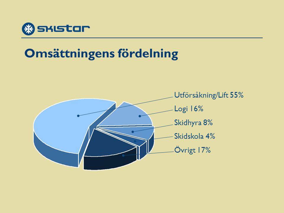 Omsättningens fördelning Utförsåkning/Lift 55% Logi 16% Skidhyra 8% Skidskola 4% Övrigt 17%
