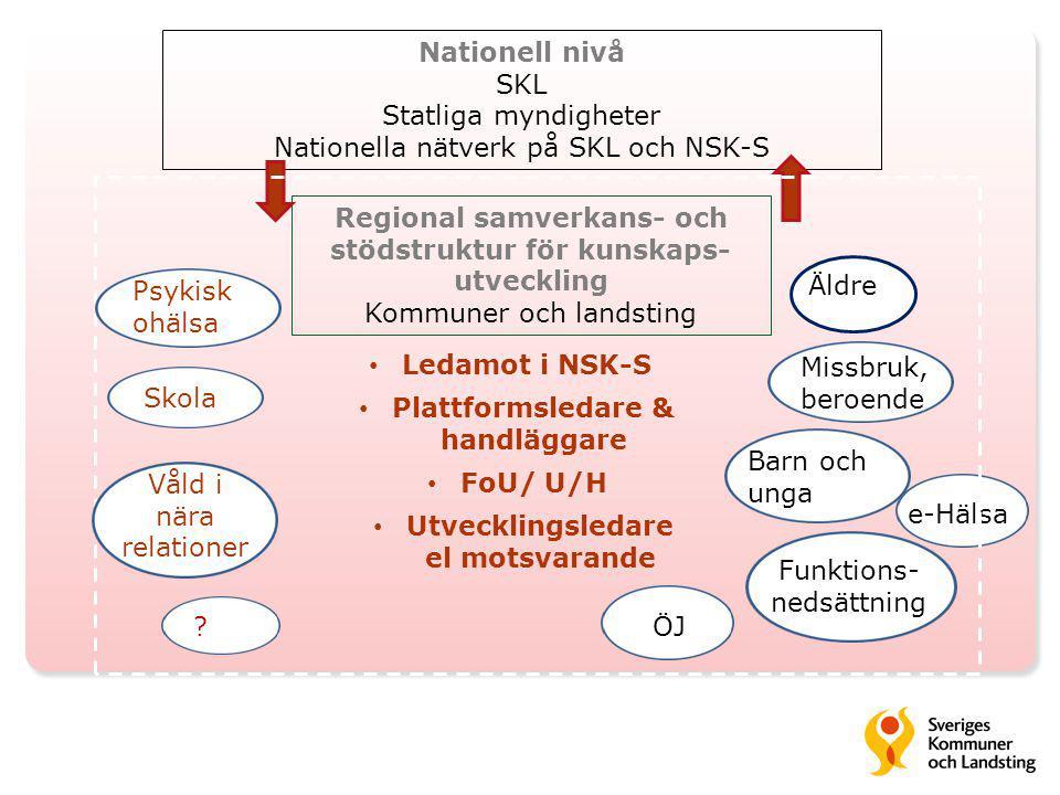 Regional samverkans- och stödstruktur för kunskaps- utveckling Kommuner och landsting Nationell nivå SKL Statliga myndigheter Nationella nätverk på SK
