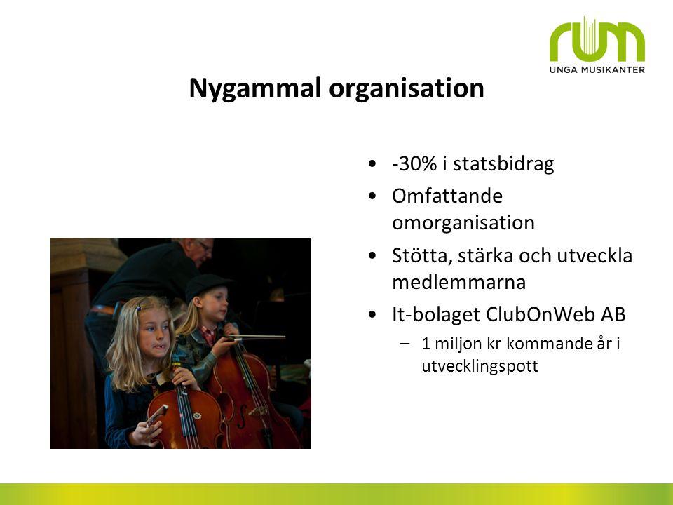 Nygammal organisation -30% i statsbidrag Omfattande omorganisation Stötta, stärka och utveckla medlemmarna It-bolaget ClubOnWeb AB –1 miljon kr kommande år i utvecklingspott