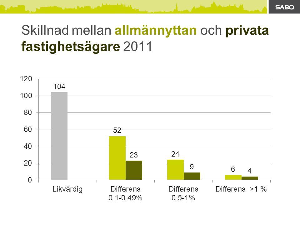 Skillnad mellan allmännyttan och privata fastighetsägare 2011