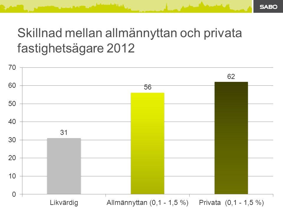 Skillnad mellan allmännyttan och privata fastighetsägare 2012