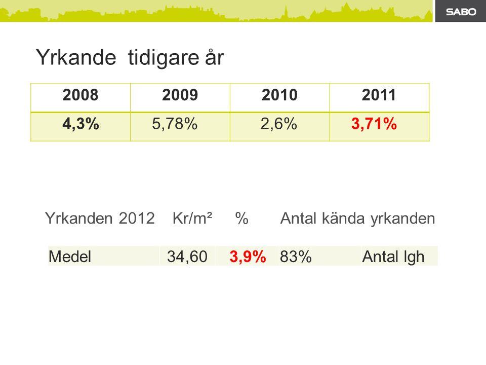 Yrkanden 2012 Kr/m² % Antal kända yrkanden Medel34,603,9%83%Antal lgh Yrkande tidigare år 2008200920102011 4,3% 5,78% 2,6% 3,71%