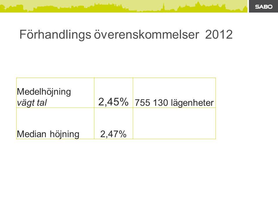 Förhandlings överenskommelser 2012 Medelhöjning vägt tal 2,45% 755 130 lägenheter Median höjning2,47%