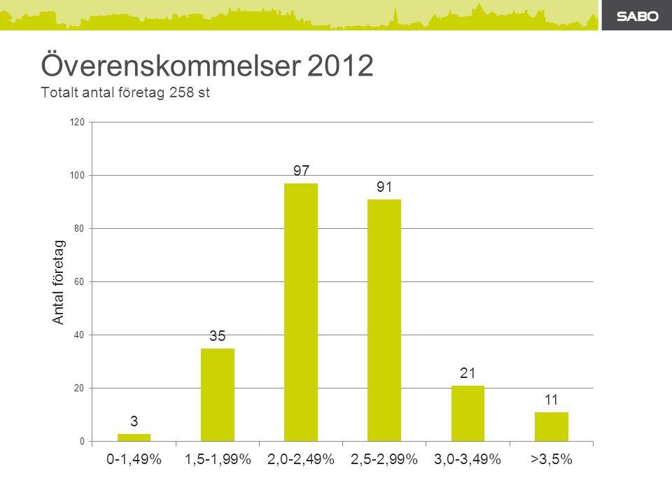 Överenskommelser 2012 Totalt antal företag 258 st