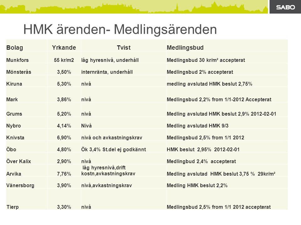 HMK ärenden- Medlingsärenden BolagYrkandeTvistMedlingsbud Munkfors55 kr/m2låg hyresnivå, underhållMedlingsbud 30 kr/m² accepterat Mönsterås3,50%internränta, underhållMedlingsbud 2% accepterat Kiruna5,30%nivåmedling avslutad HMK beslut 2,75% Mark3,86%nivåMedlingsbud 2,2% from 1/1-2012 Accepterat Grums5,20%nivåMedling avslutad HMK beslut 2,9% 2012-02-01 Nybro4,14%NivåMedling avslutad HMK 9/3 Knivsta6,90%nivå och avkastningskravMedlingsbud 2,5% from 1/1 2012 Öbo4,80%Ök 3,4% St.del ej godkänntHMK beslut 2,95% 2012-02-01 Över Kalix2,90%nivåMedlingbud 2,4% accepterat Arvika7,76% låg hyresnivå,drift kostn,avkastningskravMedling avslutad HMK beslut 3,75 % 29kr/m² Vänersborg3,90%nivå,avkastningskravMedling HMK beslut 2,2% Tierp3,30%nivåMedlingsbud 2,5% from 1/1 2012 accepterat