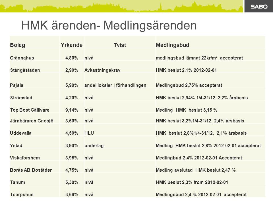 HMK ärenden- Medlingsärenden BolagYrkandeTvistMedlingsbud Grännahus4,80%nivåmedlingsbud lämnat 22kr/m² accepterat Stångåstaden2,90%AvkastningskravHMK beslut 2,1% 2012-02-01 Pajala5,90%andel lokaler i förhandlingenMedlingsbud 2,75% accepterat Strömstad4,20%nivåHMK beslut 2,94% 1/4-31/12, 2,2% årsbasis Top Bost Gällivare9,14%nivåMedling HMK beslut 3,15 % Järnbäraren Gnosjö3,60%nivåHMK beslut 3,2%1/4-31/12, 2,4% årsbasis Uddevalla4,50%HLUHMK beslut 2,8%1/4-31/12, 2,1% årsbasis Ystad3,90%underlagMedling,HMK beslut 2,8% 2012-02-01 accepterat Viskaforshem3,95%nivåMedlingbud 2,4% 2012-02-01 Accepterat Borås AB Bostäder4,75%nivåMedling avslutad HMK beslut 2,47 % Tanum5,30%nivåHMK beslut 2,3% from 2012-02-01 Toarpshus3,66%nivåMedlingsbud 2,4 % 2012-02-01 accepterat
