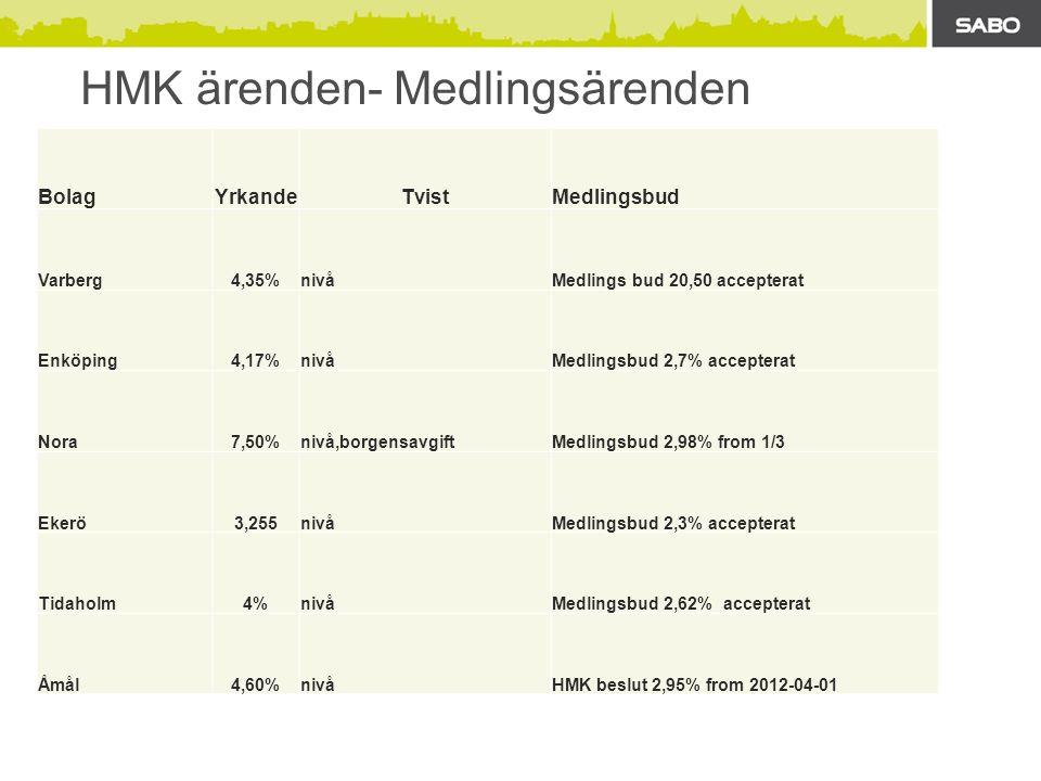 HMK ärenden- Medlingsärenden BolagYrkandeTvistMedlingsbud Varberg4,35%nivåMedlings bud 20,50 accepterat Enköping4,17%nivåMedlingsbud 2,7% accepterat Nora7,50%nivå,borgensavgiftMedlingsbud 2,98% from 1/3 Ekerö3,255nivåMedlingsbud 2,3% accepterat Tidaholm4%nivåMedlingsbud 2,62% accepterat Åmål4,60%nivåHMK beslut 2,95% from 2012-04-01
