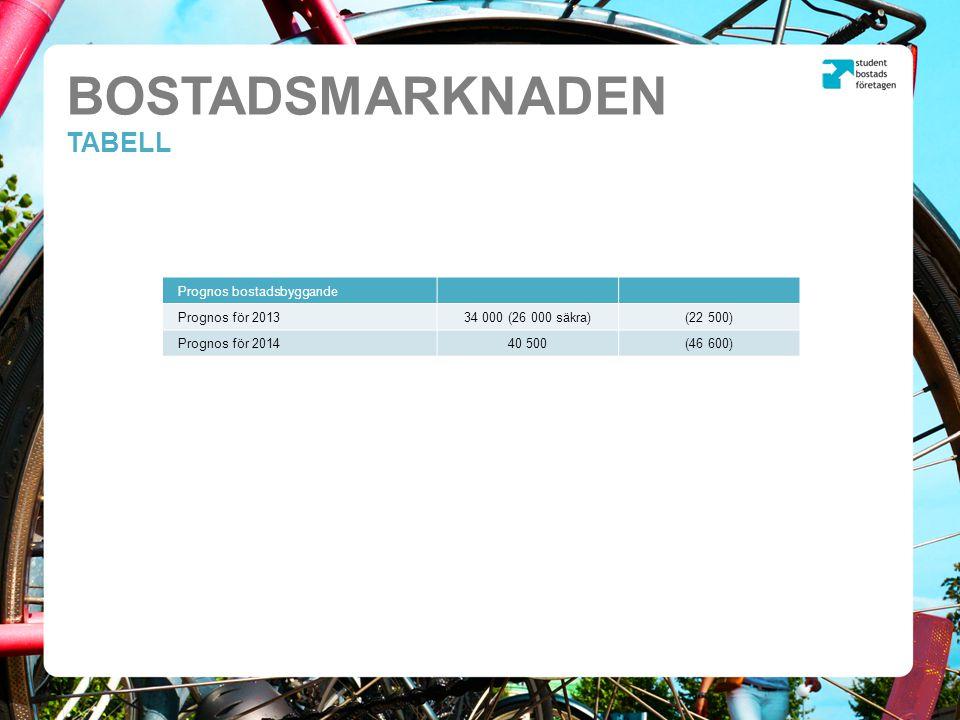 BOSTADSMARKNADEN TABELL Prognos bostadsbyggande Prognos för 201334 000 (26 000 säkra)(22 500) Prognos för 201440 500(46 600)