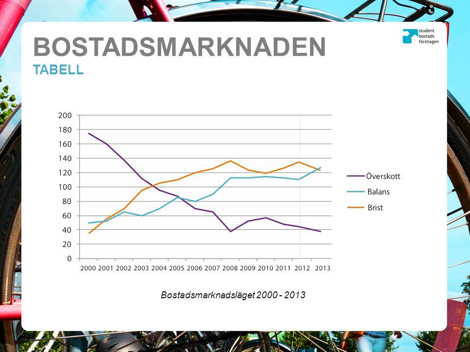 BOSTADSMARKNADEN TABELL Utvecklingen av Byggprisindex (BPI) 1992 - 2011