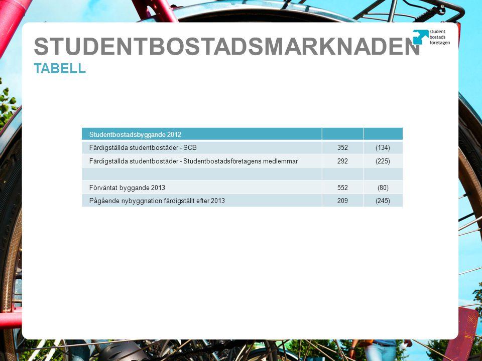 STUDENTBOSTADSMARKNADEN TABELL Studentbostadsbyggande 2012 Färdigställda studentbostäder - SCB352(134) Färdigställda studentbostäder - Studentbostadsföretagens medlemmar292(225) Förväntat byggande 2013552(80) Pågående nybyggnation färdigställt efter 2013209(245)