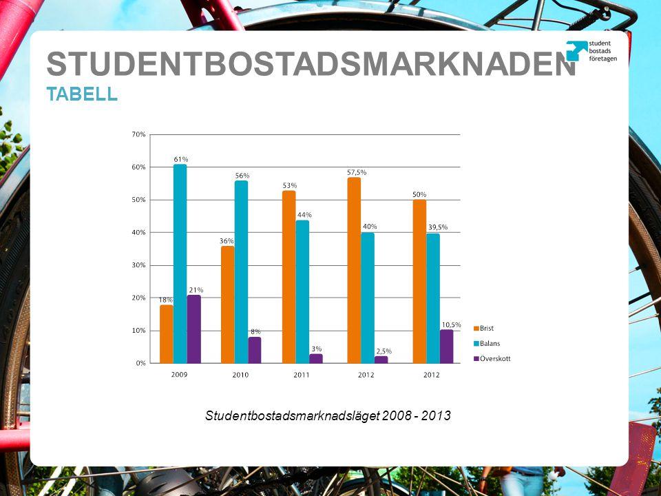 STUDENTBOSTADSMARKNADEN TABELL Nybyggnation av studentbostäder (SCB) 2008 - 2012