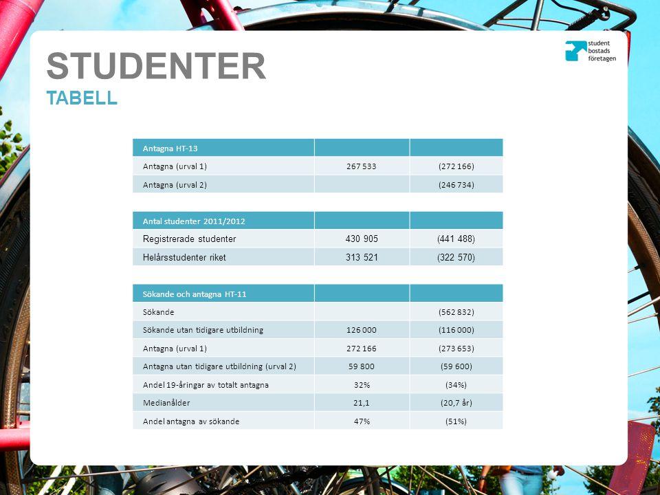 STUDENTER TABELL Antagna HT-13 Antagna (urval 1)267 533(272 166) Antagna (urval 2)(246 734) Antal studenter 2011/2012 Registrerade studenter430 905(441 488) Helårsstudenter riket313 521(322 570) Sökande och antagna HT-11 Sökande(562 832) Sökande utan tidigare utbildning126 000(116 000) Antagna (urval 1)272 166(273 653) Antagna utan tidigare utbildning (urval 2)59 800(59 600) Andel 19-åringar av totalt antagna32%(34%) Medianålder21,1(20,7 år) Andel antagna av sökande47%(51%)