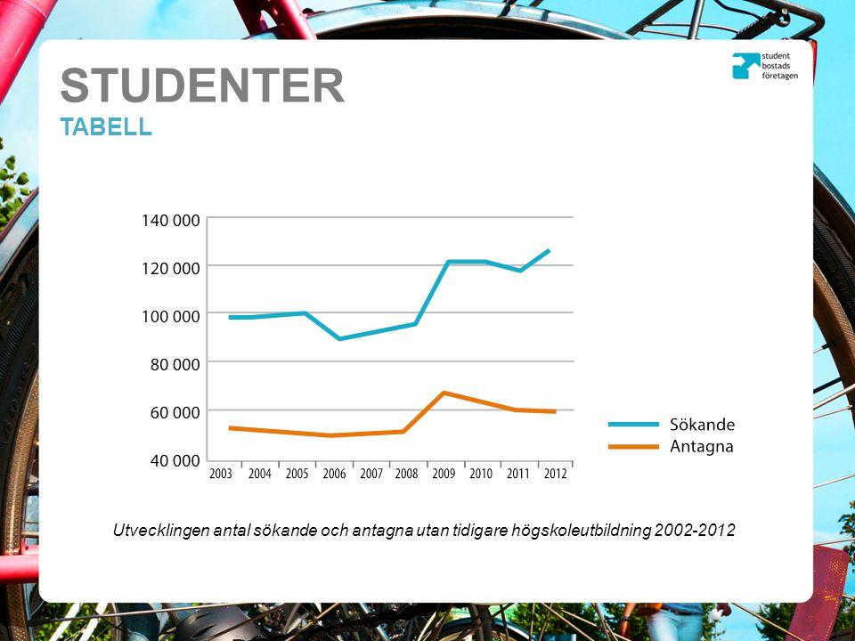 STUDENTER TABELL Utvecklingen antal sökande och antagna utan tidigare högskoleutbildning 2002-2012