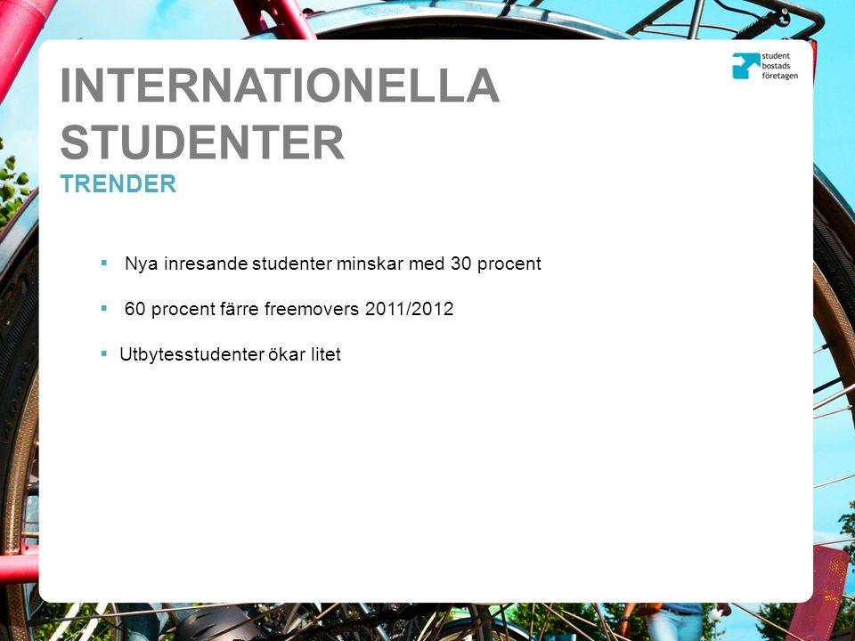 INTERNATIONELLA STUDENTER TABELL Internationella studenter läsåret 2011/2012 Totalt inresande studenter46 810 Andel av totalt antal registrerade studenter14% Därav freemover-studenter22 980(31 960) Därav utbytesstudenter15 332(14 380) Nya inresande internationella studenter20 781(29 410 Andel utbytesstudenter från Europa57% Andel utbytesstudenter från Asien14% Nya inresande utbytesstudenter14 840(14 500) Nya inresande freemovers5 941(14 750)