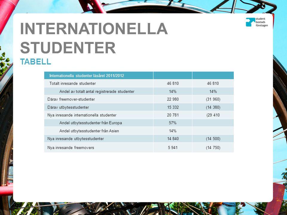 Ursprungsländer inresande studenter 2011/2012 INTERNATIONELLA STUDENTER TABELL