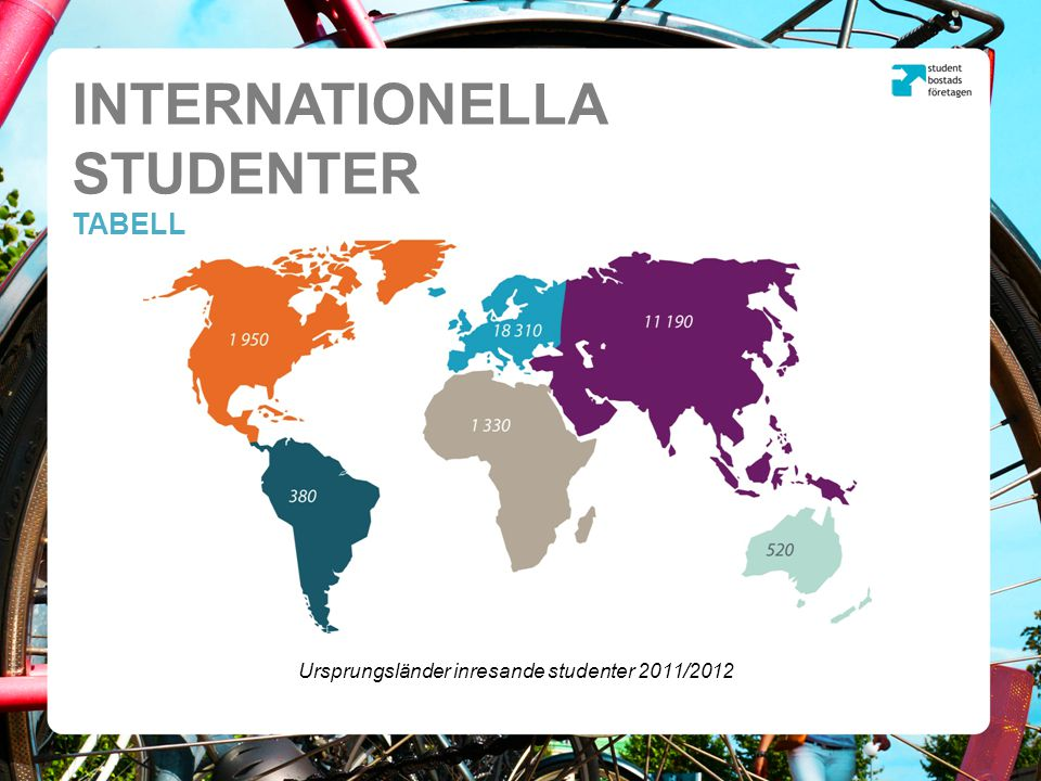 Ursprungsländer inresande studenter 2011/2012 INTERNATIONELLA STUDENTER TABELL