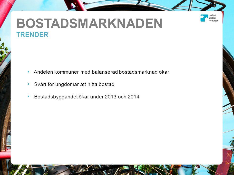 BOSTADSMARKNADEN TRENDER  Andelen kommuner med balanserad bostadsmarknad ökar  Svårt för ungdomar att hitta bostad  Bostadsbyggandet ökar under 2013 och 2014