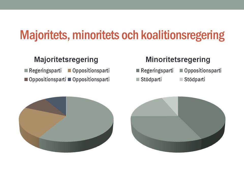 Majoritets, minoritets och koalitionsregering
