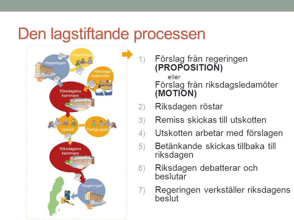 Den lagstiftande processen 1) Förslag från regeringen (PROPOSITION) eller Förslag från riksdagsledamöter (MOTION) 2) Riksdagen röstar 3) Remiss skicka