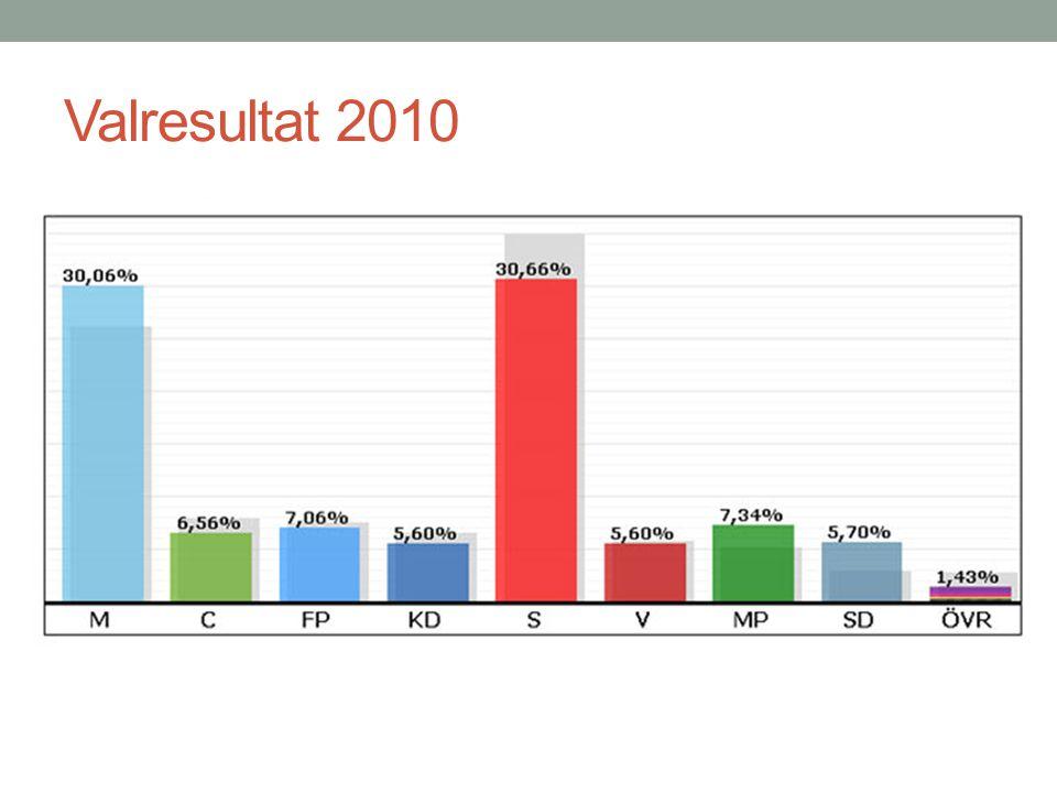 Valresultat 2010