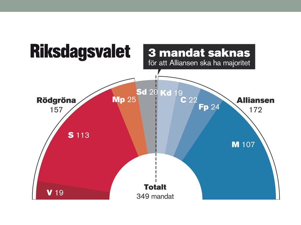 PartiMandat Socialdemokraterna (S)112 (130) Moderata samlingspartiet (M)107 (97) Miljöpartiet de gröna (MP)25 (19) Folkpartiet liberalerna (FP)24 (28) Centerpartiet (C)23 (29) Sverigedemokraterna (SD)20 (0) Kristdemokraterna (KD)19 (24) Vänsterpartiet (V)19 (22)