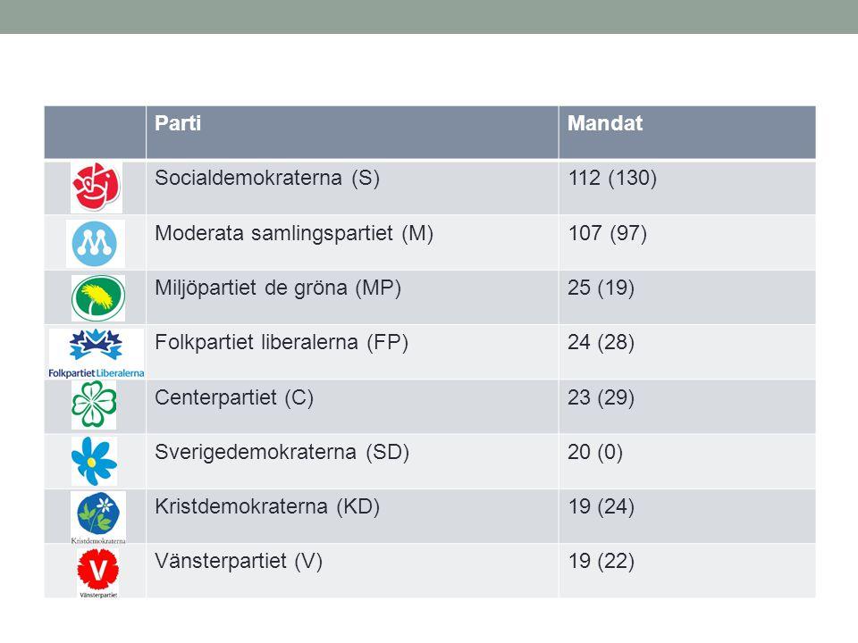 PartiMandat Socialdemokraterna (S)112 (130) Moderata samlingspartiet (M)107 (97) Miljöpartiet de gröna (MP)25 (19) Folkpartiet liberalerna (FP)24 (28)