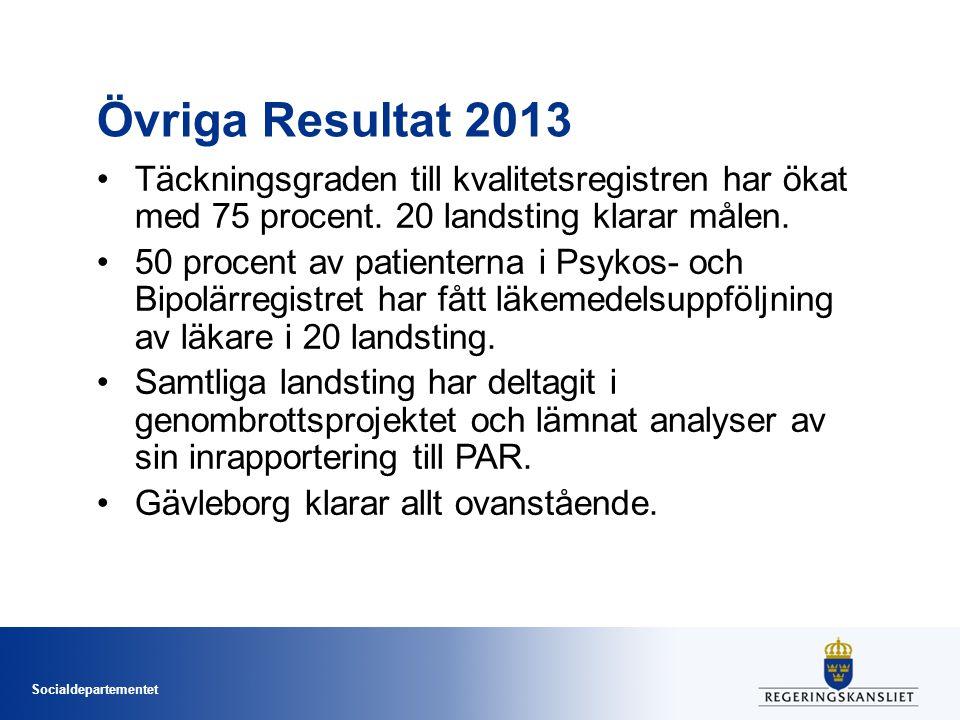 Socialdepartementet Övriga Resultat 2013 Täckningsgraden till kvalitetsregistren har ökat med 75 procent. 20 landsting klarar målen. 50 procent av pat