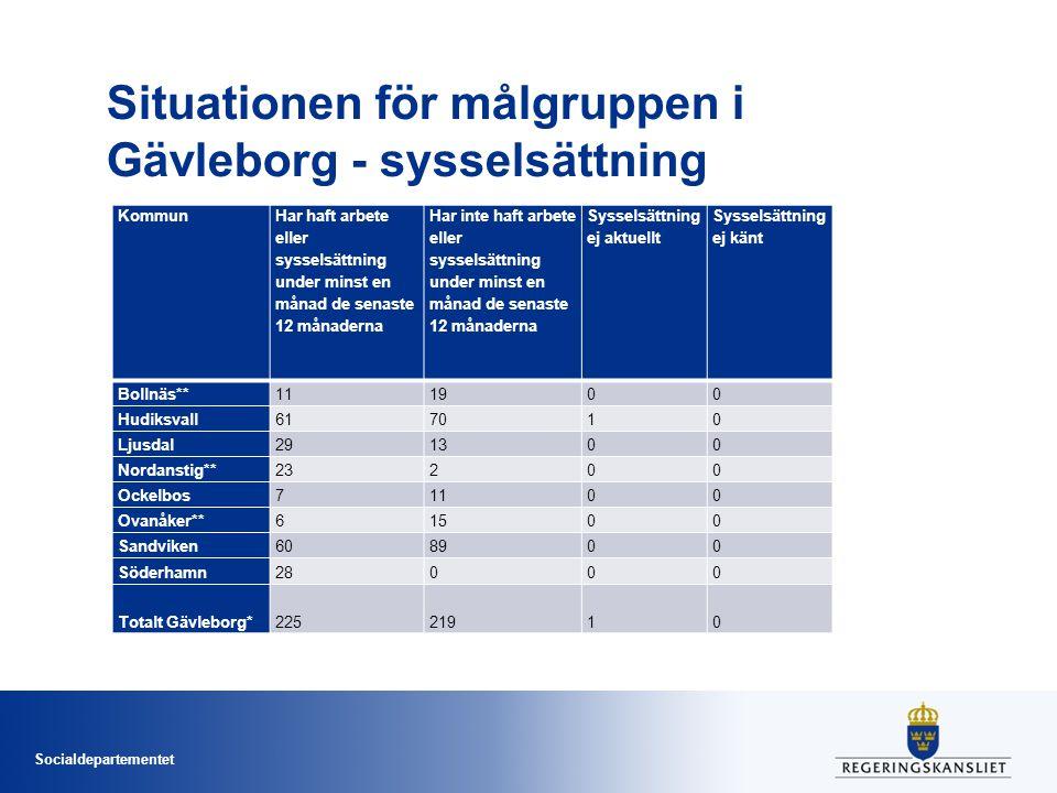 Socialdepartementet Situationen för målgruppen i Gävleborg - sysselsättning Kommun Har haft arbete eller sysselsättning under minst en månad de senast
