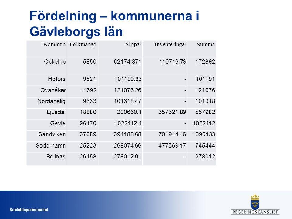 Socialdepartementet Fördelning – kommunerna i Gävleborgs län KommunFolkmängdSipparInventeringarSumma Ockelbo585062174.871110716.79172892 Hofors9521101