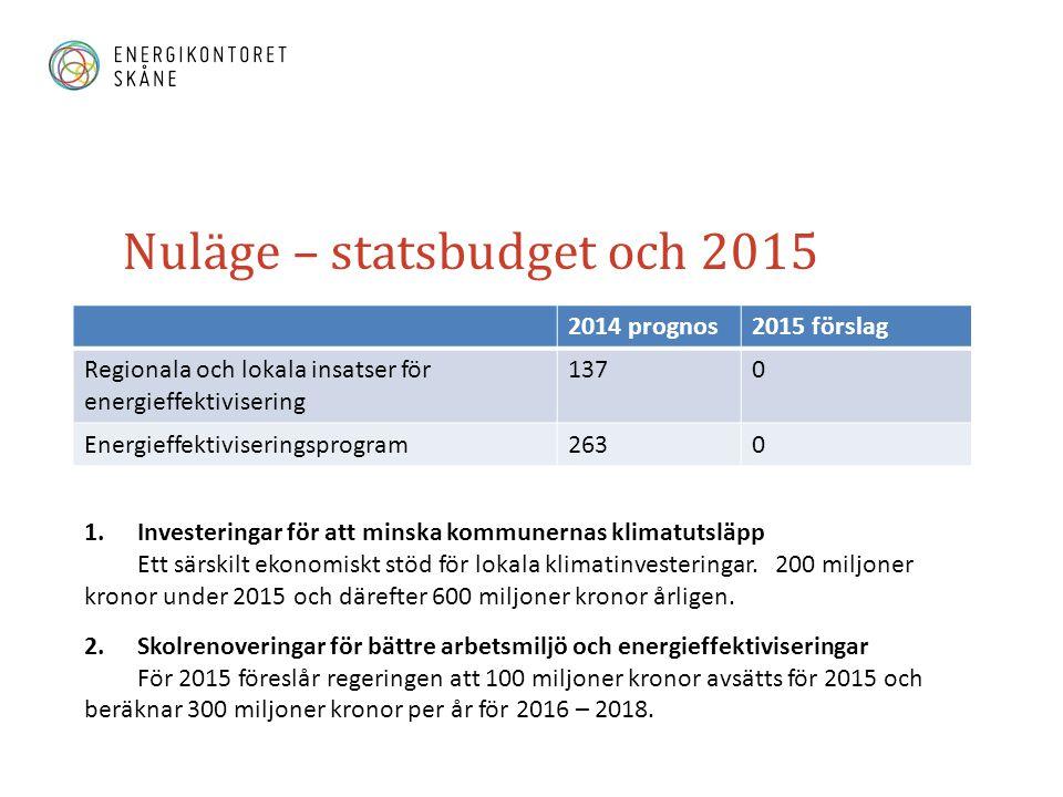 Nuläge – statsbudget och 2015 2014 prognos2015 förslag Regionala och lokala insatser för energieffektivisering 1370 Energieffektiviseringsprogram2630 1.