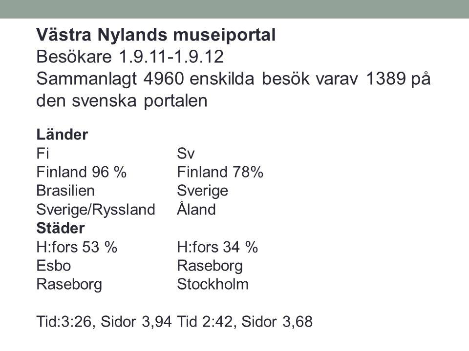 Västra Nylands museiportal Besökare 1.9.11-1.9.12 Sammanlagt 4960 enskilda besök varav 1389 på den svenska portalen Länder FiSv Finland 96 %Finland 78