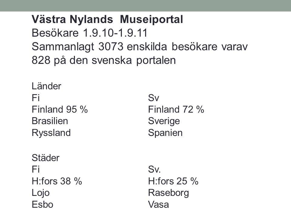 Västra Nylands Museiportal Besökare 1.9.10-1.9.11 Sammanlagt 3073 enskilda besökare varav 828 på den svenska portalen Länder FiSv Finland 95 %Finland