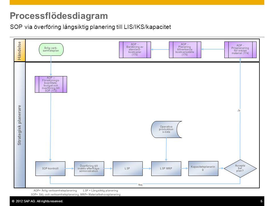 ©2012 SAP AG. All rights reserved.5 Processflödesdiagram SOP via överföring långsiktig planering till LIS/IKS/kapacitet Händelse Strategisk planerare