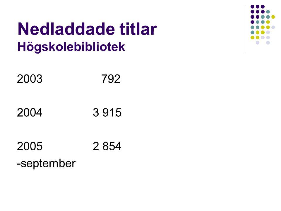 Nedladdade titlar Högskolebibliotek 2003792 2004 3 915 2005 2 854 -september