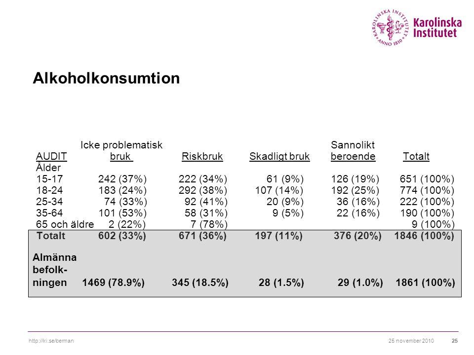 25 november 2010http://ki.se/berman25 Alkoholkonsumtion Icke problematisk Sannolikt AUDIT bruk Riskbruk Skadligt bruk beroende Totalt Ålder 15-17 242 (37%) 222 (34%) 61 (9%) 126 (19%) 651 (100%) 18-24 183 (24%) 292 (38%)107 (14%) 192 (25%) 774 (100%) 25-34 74 (33%) 92 (41%) 20 (9%) 36 (16%) 222 (100%) 35-64 101 (53%) 58 (31%) 9 (5%) 22 (16%) 190 (100%) 65 och äldre 2 (22%) 7 (78%) 9 (100%) Totalt 602 (33%) 671 (36%)197 (11%) 376 (20%) 1846 (100%) Almänna befolk- ningen 1469 (78.9%) 345 (18.5%) 28 (1.5%) 29 (1.0%) 1861 (100%)