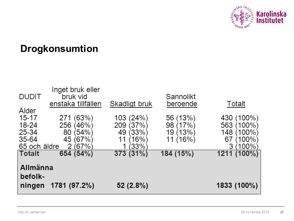 25 november 2010http://ki.se/berman27 Drogkonsumtion Inget bruk eller DUDIT bruk vid Sannolikt enstaka tillfällen Skadligt bruk beroende Totalt Ålder 15-17271 (63%)103 (24%)56 (13%)430 (100%) 18-24256 (46%)209 (37%)98 (17%)563 (100%) 25-34 80 (54%) 49 (33%)19 (13%)148 (100%) 35-64 45 (67%) 11 (16%)11 (16%) 67 (100%) 65 och äldre 2 (67%) 1 (33%) 3 (100%) Totalt654 (54%)373 (31%) 184 (15%) 1211 (100%) Allmänna befolk- ningen 1781 (97.2%) 52 (2.8%) 1833 (100%)