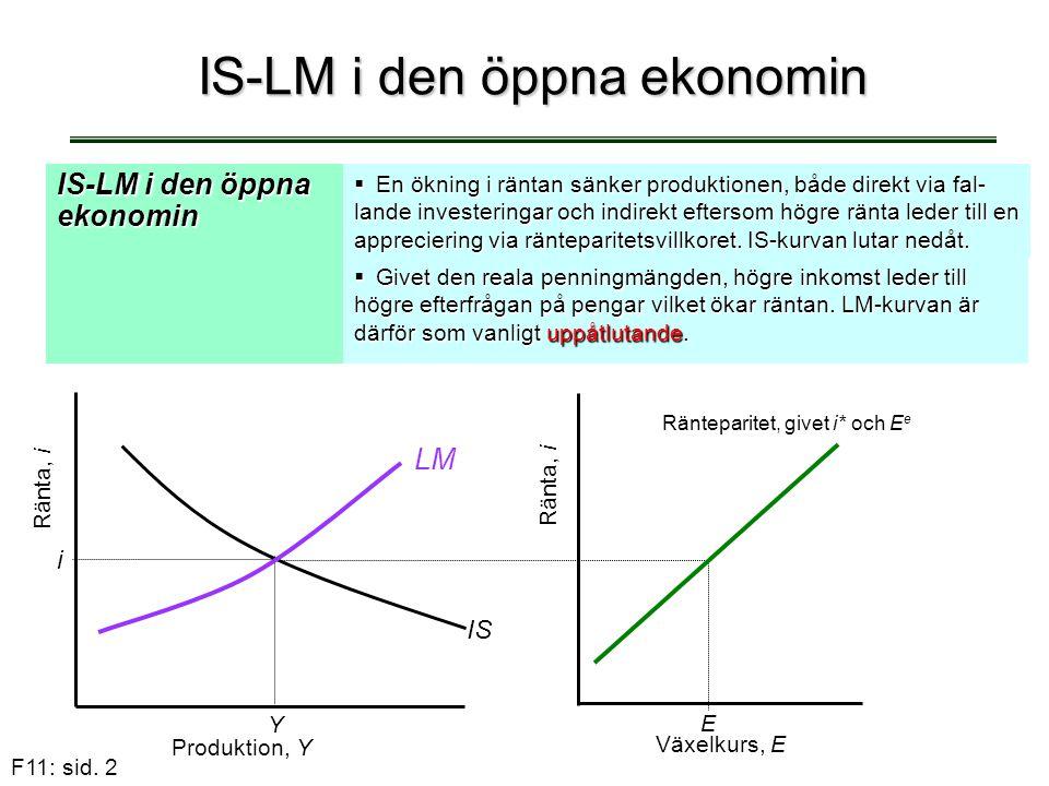 F11: sid. 2 IS-LM i den öppna ekonomin  En ökning i räntan sänker produktionen, både direkt via fal- lande investeringar och indirekt eftersom högre