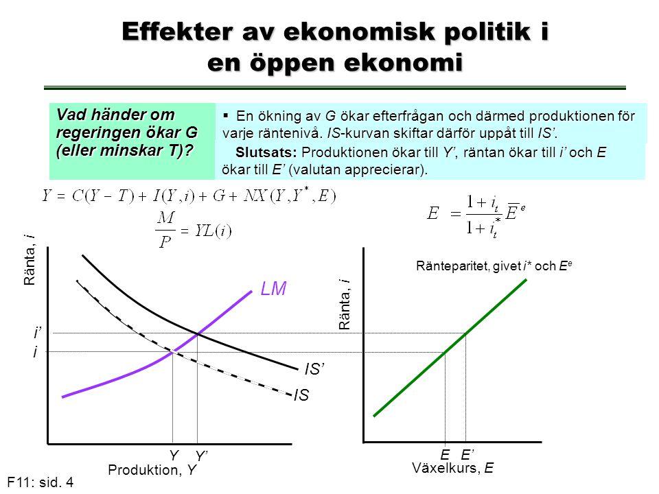 F11: sid. 4 Effekter av ekonomisk politik i en öppen ekonomi Vad händer om regeringen ökar G (eller minskar T)?  En ökning av G ökar efterfrågan och