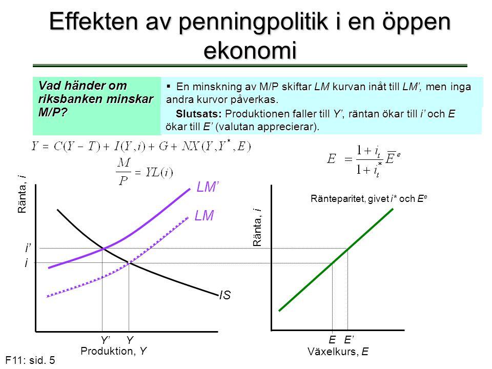 F11: sid. 5 Effekten av penningpolitik i en öppen ekonomi Vad händer om riksbanken minskar M/P?  En minskning av M/P skiftar LM kurvan inåt till LM',