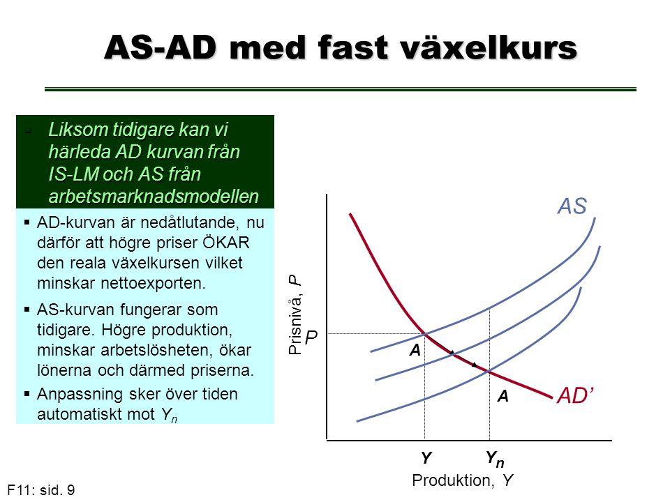 F11: sid. 9 P AD' A AS-AD med fast växelkurs  Liksom tidigare kan vi härleda AD kurvan från IS-LM och AS från arbetsmarknadsmodellen  AD-kurvan är n