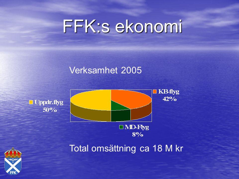FFK som stöd för räddningstjänst Exempel: Skogsbrand Skogsbrand Översvämningar Översvämningar Ovädersstörningar Ovädersstörningar Ledning av insatsfordon Ledning av insatsfordon Kartläggning av skador, mm.